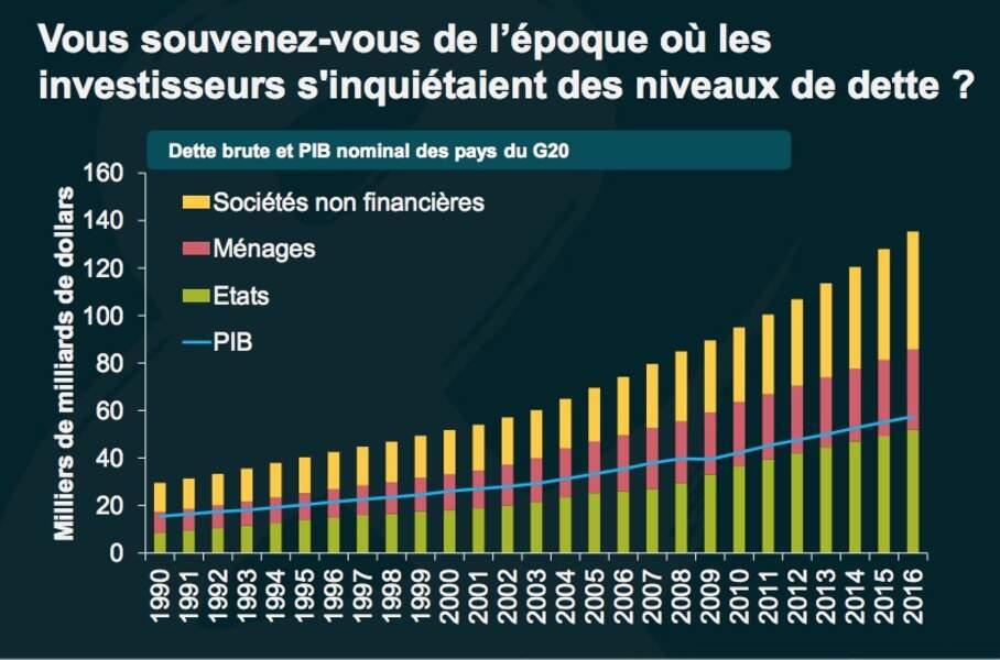 La dette des pays du G20 croît beaucoup plus vite que leur économie