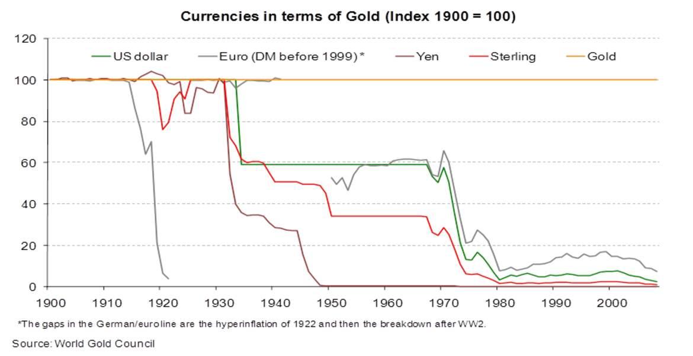 Plus de 90% : la dépréciation des grandes devises vis-à-vis de l'or depuis 1900