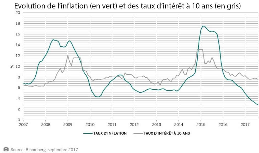 L'inflation reflue et entraîne dans sa chute les taux d'intérêt à long terme...