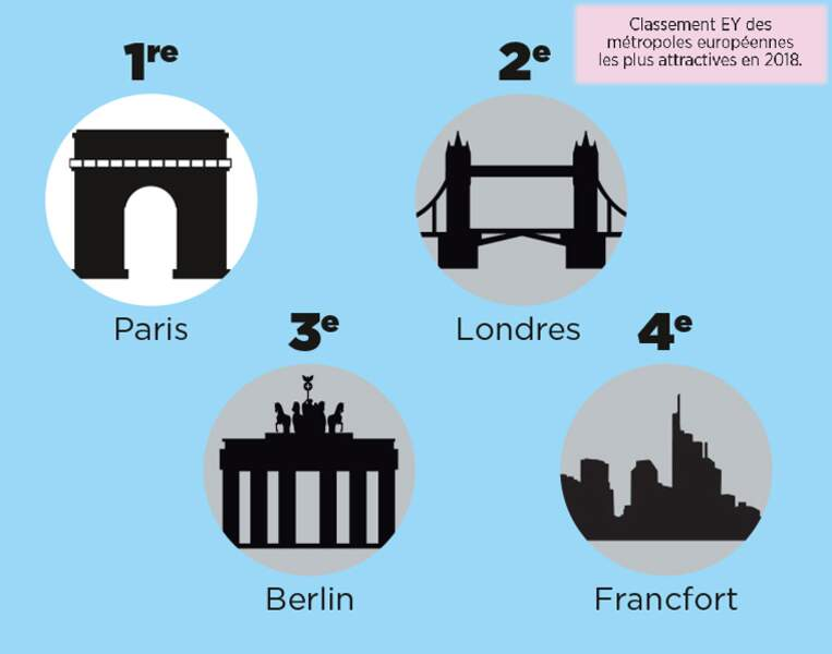 Cocorico ! Paris est devenu plus attractif que Londres