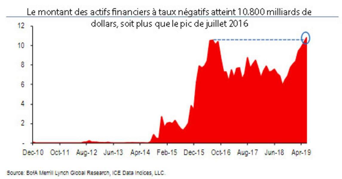 Nouveau record d'obligations à taux négatifs