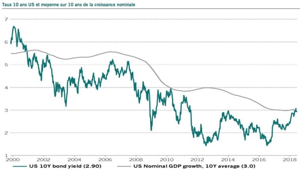 """Obligations d'Etat des pays de la zone euro : """"un risque sans taux"""""""