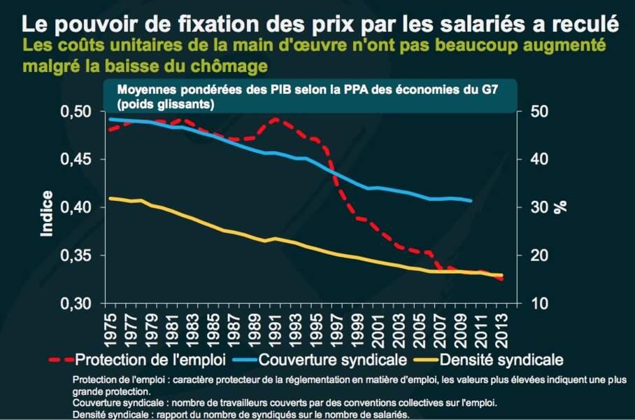 La hausse des salaires est en panne, bridant ainsi le pouvoir d'achat, la consommation, l'activité et l'inflation