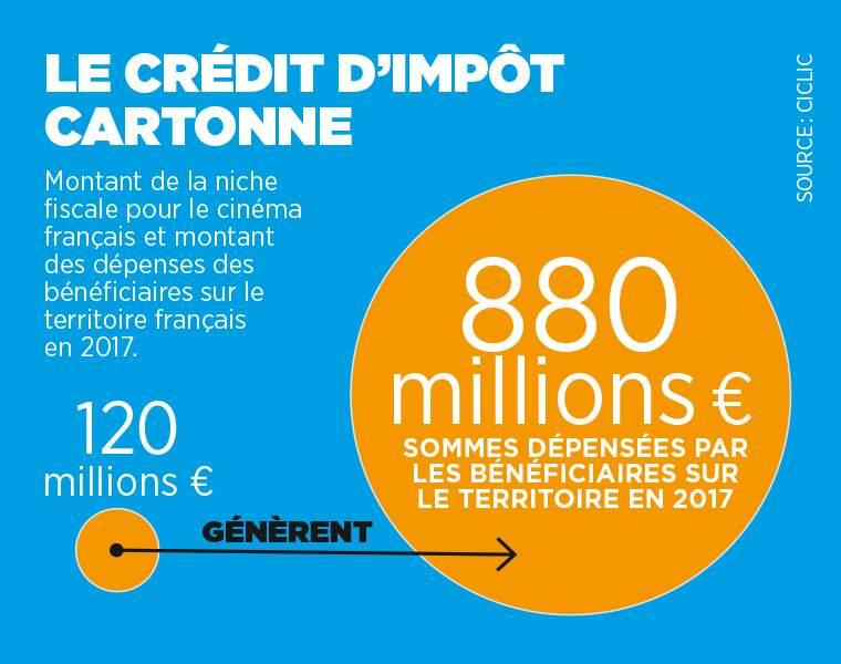 Le crédit d'impôt, une niche fiscale qui rapporte à la France