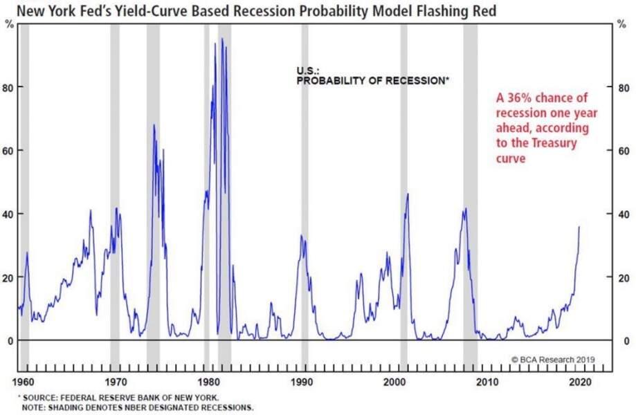 L'indice de probabilité de récession à 12 mois de la Fed de New York s'envole