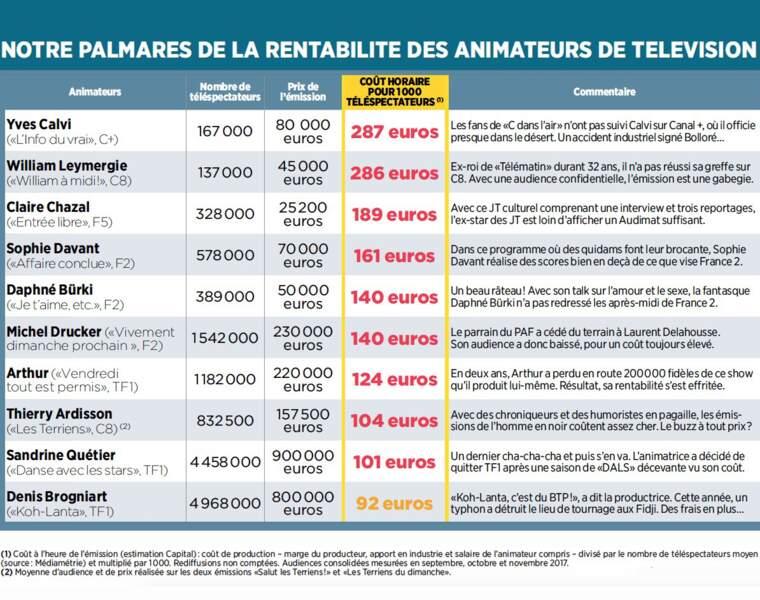 21e à 30e : Yves Calvi, William Leymergie, Claire Chazal, Sophie Davant sont les moins rentables