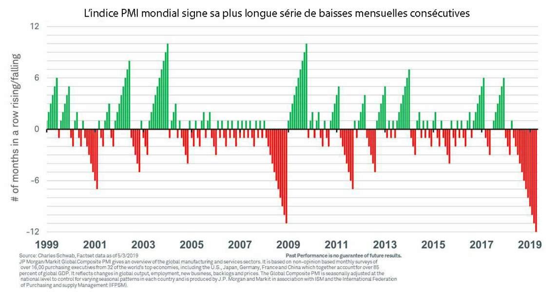 Chute historique de l'indice des directeurs d'achats depuis 12 mois