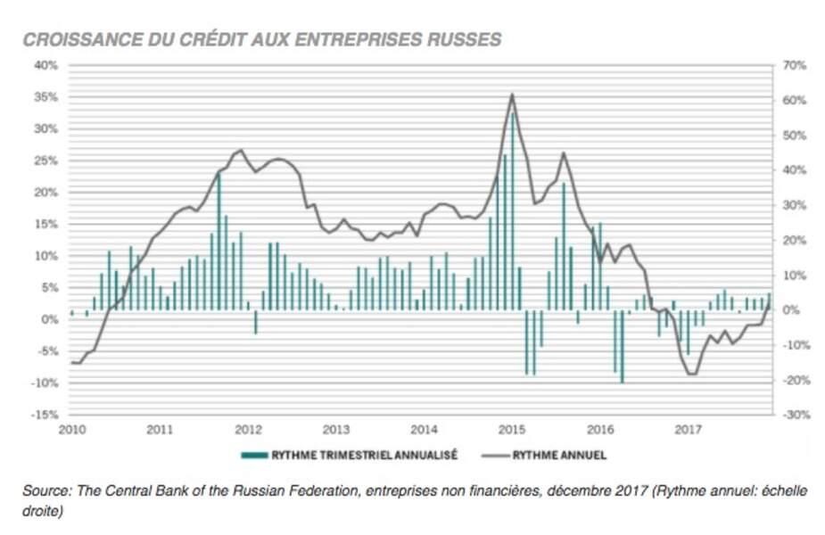 Croissance du crédit aux entreprises russes