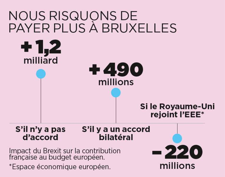 Notre contribution au budget européen risque de s'alourdir
