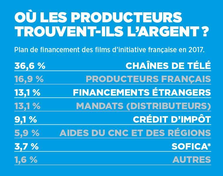 Financement : où les producteurs trouvent-ils leur argent ?