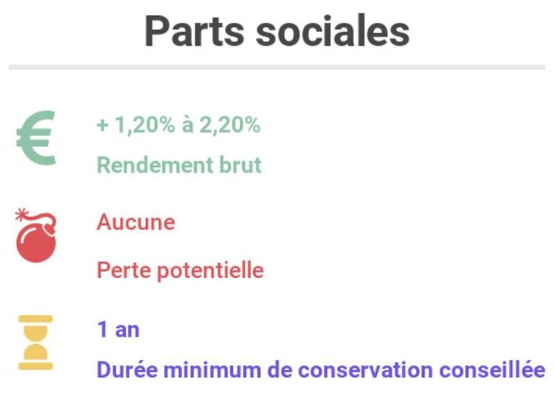 Parts sociales