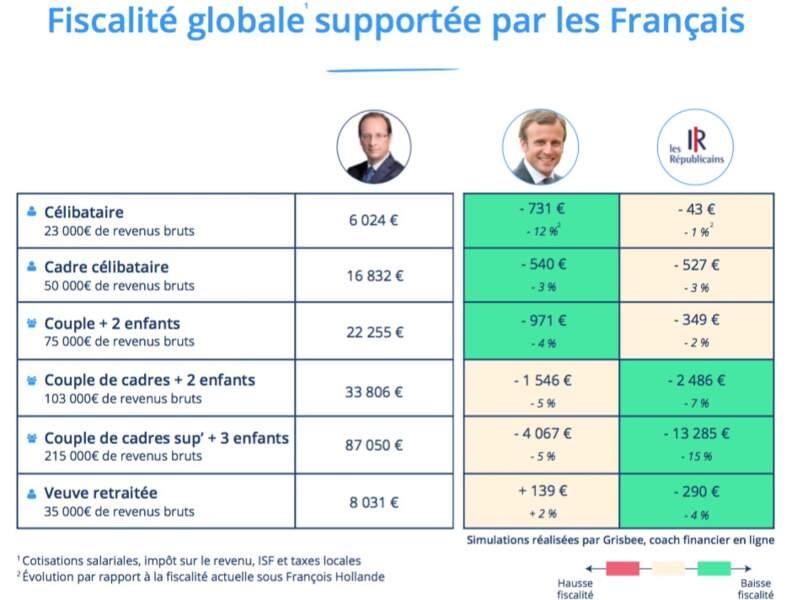 Impôts : qui de Macron ou des Républicains vous serait le plus favorable ?