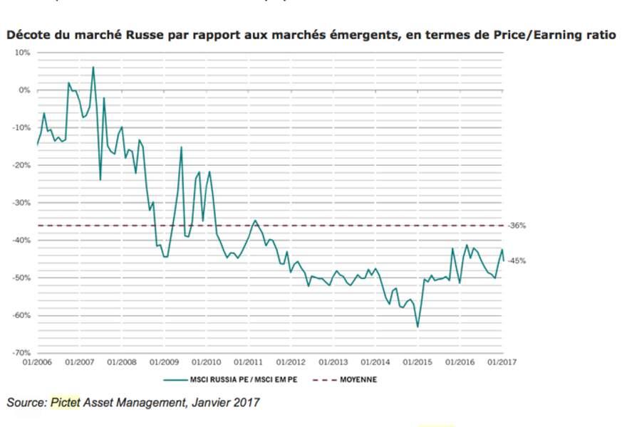 Des actions russes bon marché, qui profiteraient d'une levée des sanctions