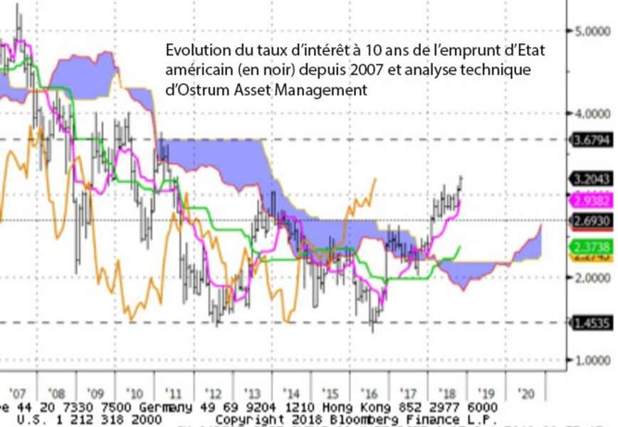 Tensions inflationnistes et remontée des taux à long terme