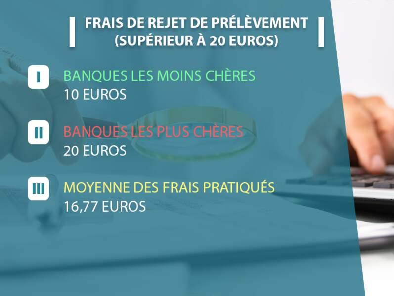 Frais de rejet de prélèvement pour défaut de provision (montant supérieur à 20 euros)