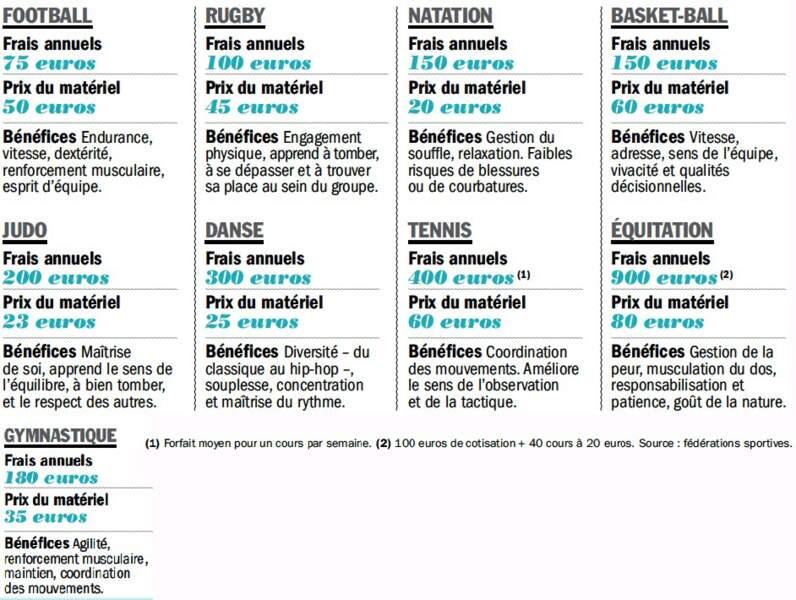 Des budgets annuels qui vont de 125 à 980 euros et des bénéfices variés selon la discipline
