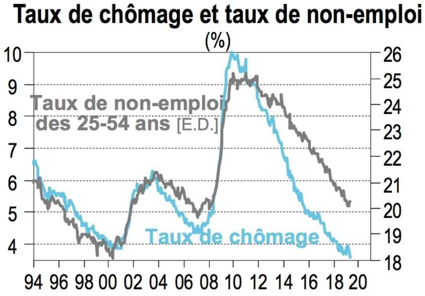 Le chômage a rarement été aussi bas, aux Etats-Unis
