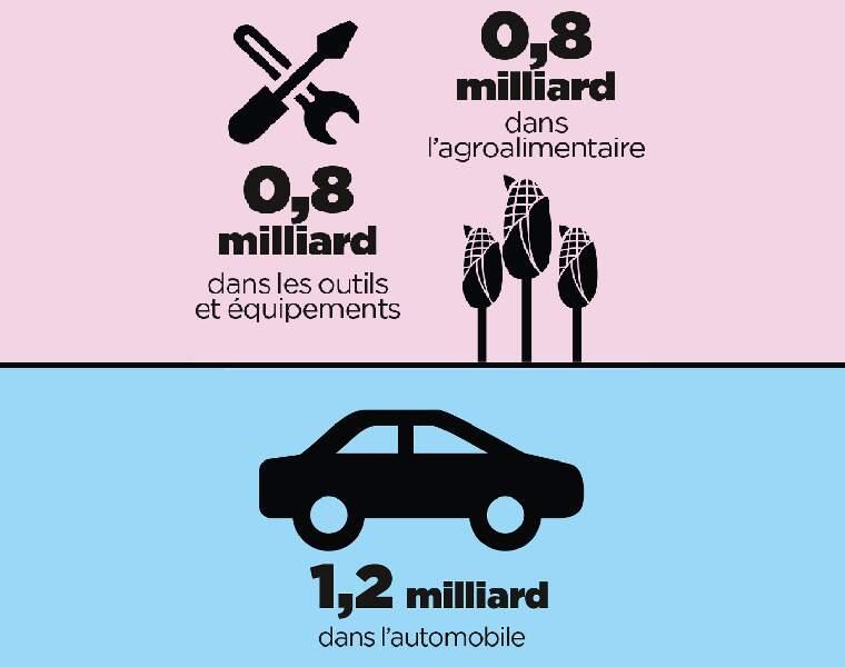 Le secteur automobile plus perdant que l'agroalimentaire