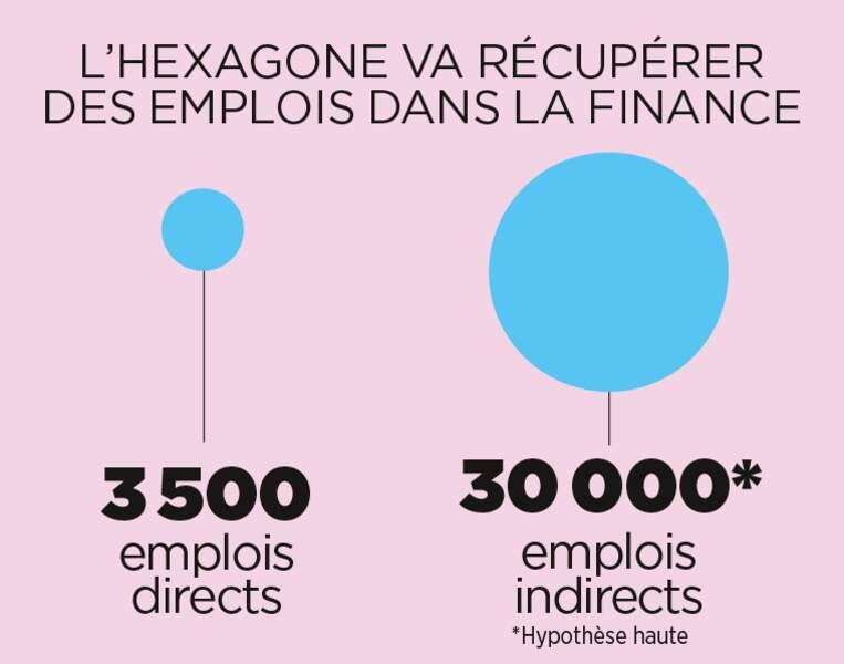 La France gagnera des emplois dans le secteur financier
