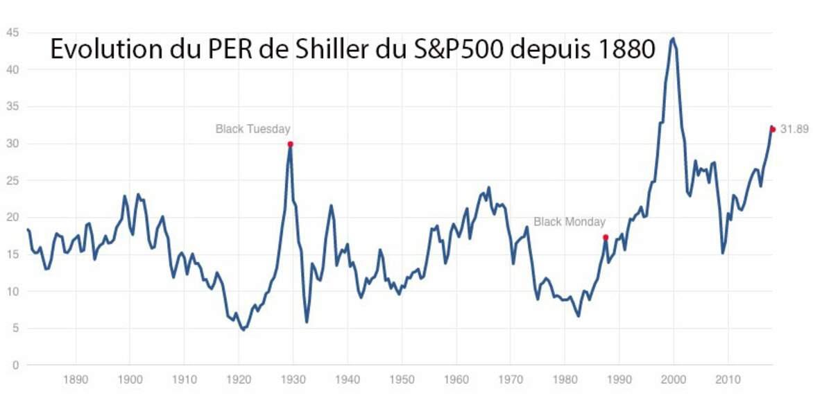Les marchés d'actions américains sont actuellement historiquement chers