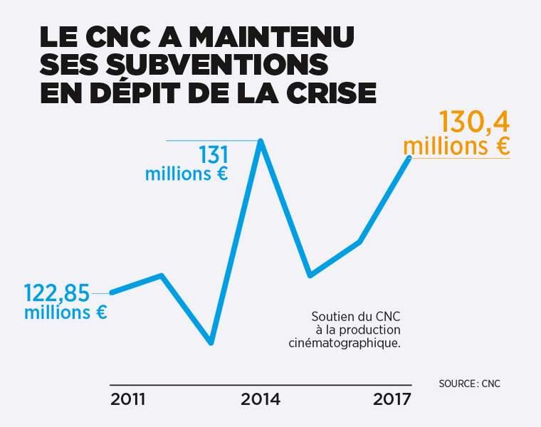Le CNC, un pilier des subventions à la production cinématographique
