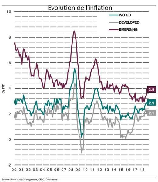 L'augmentation de l'inflation alimente le risque de remontée des taux d'intérêt
