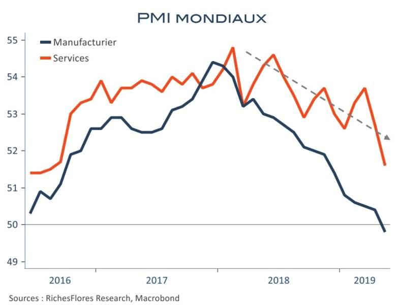 Gare à une récession industrielle persistante !