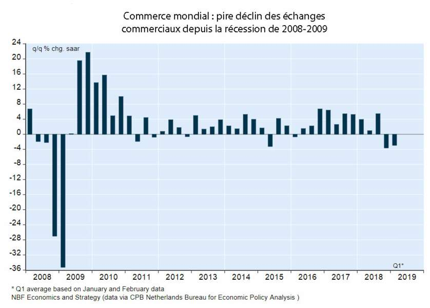 Le commerce mondial bat de l'aile