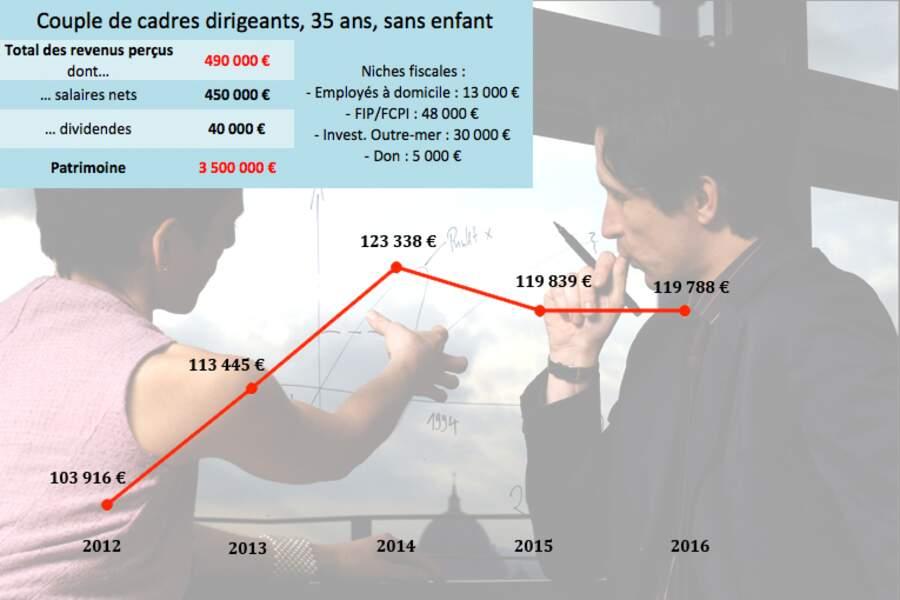 Le couple de cadre dirigeants : +15% d'impôt en 4 ans