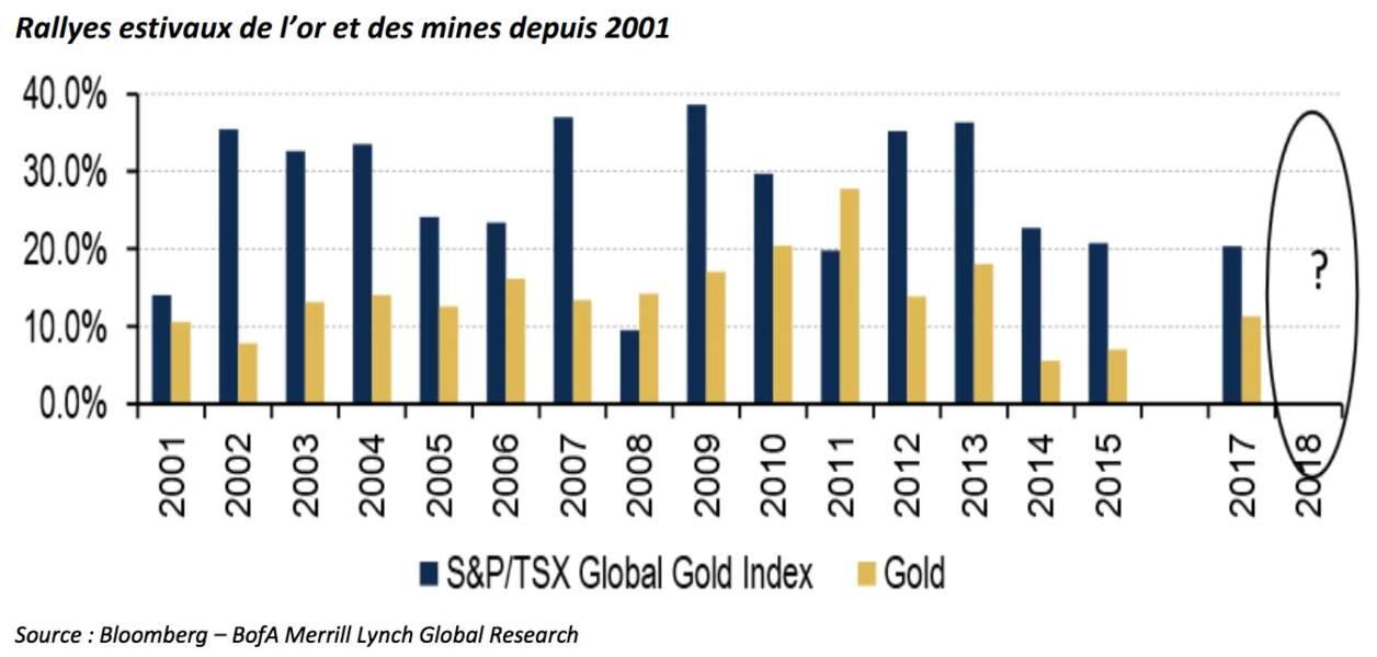L'Histoire prouve que l'or et les valeurs minières aurifères signent un parcours enviable en été…