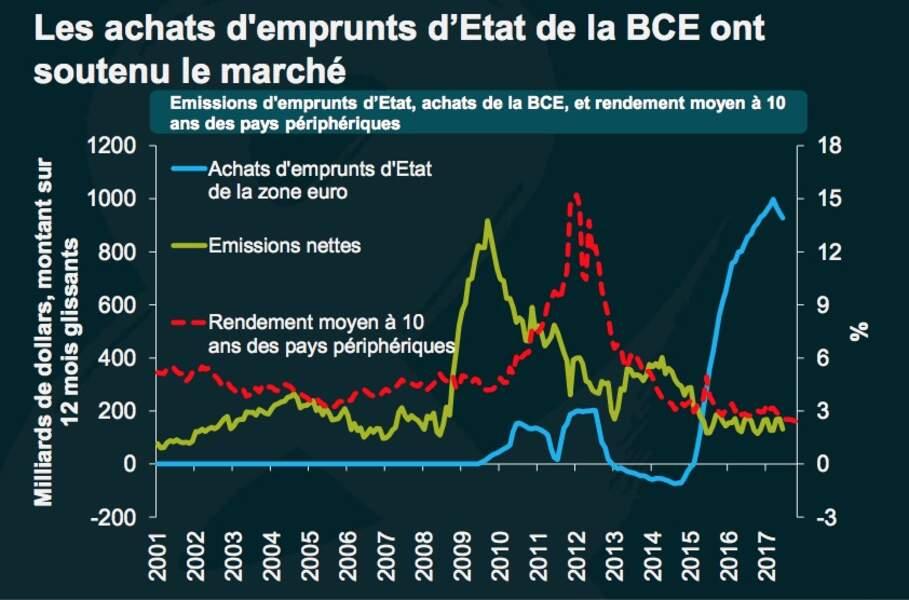Gare à la fin des liquidités abondantes de la BCE