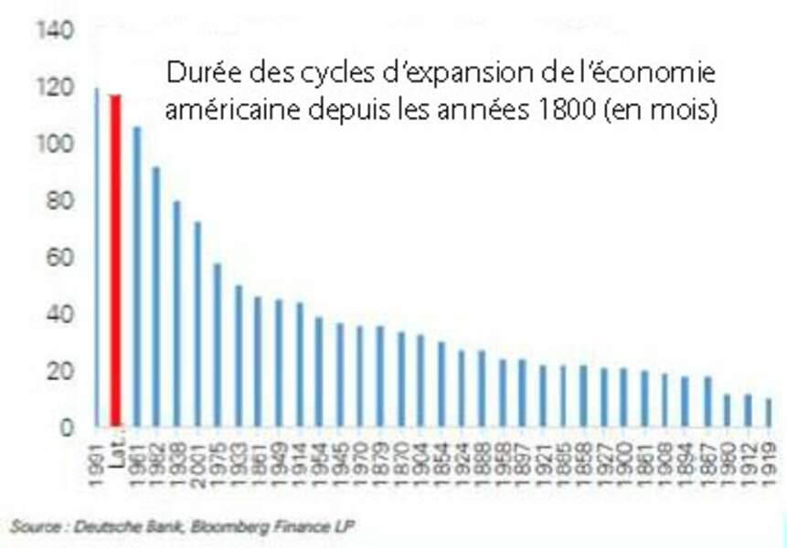 Le cycle d'expansion actuel est déjà très long, à l'aune de l'Histoire