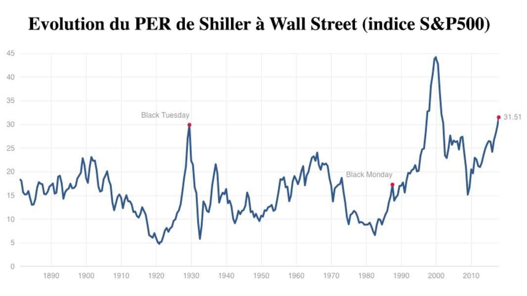 Risque de krach à Wall Street