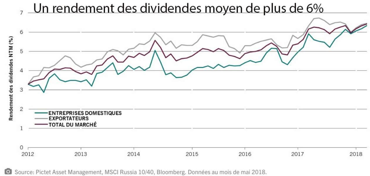 Un rendement des dividendes moyen de plus de 6% !
