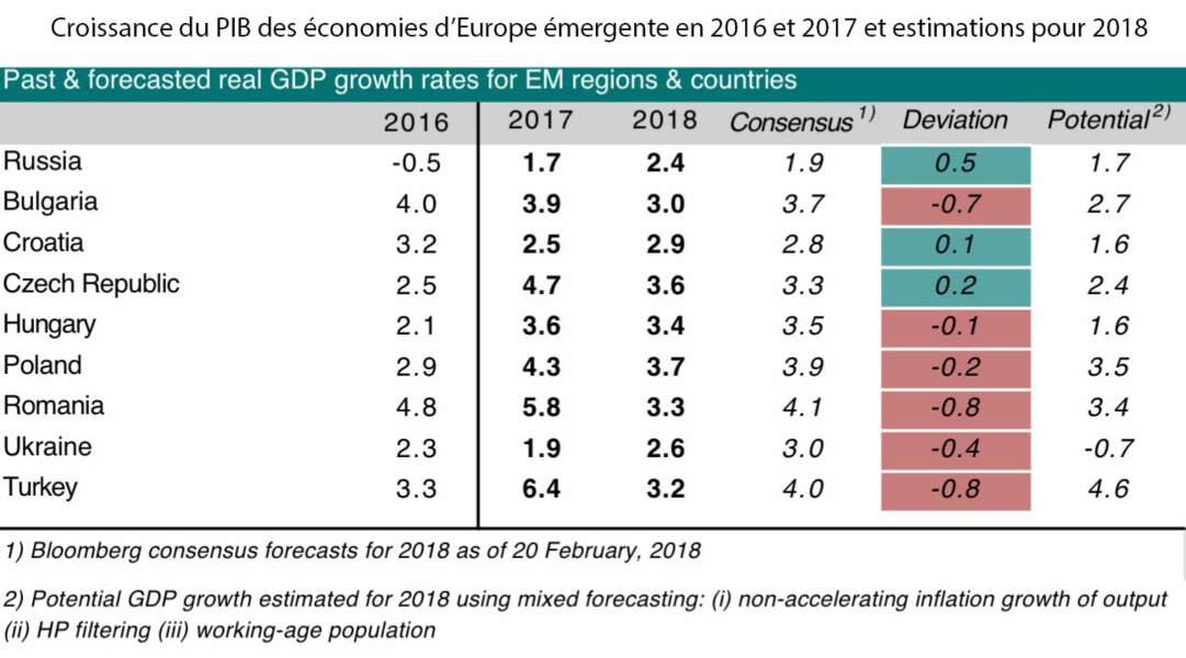 Après des années de récession, la croissance est de retour
