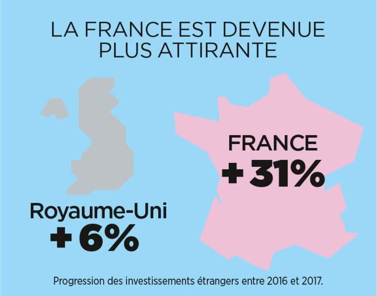La France retrouve la faveur des investisseurs face à la Grande-Bretagne