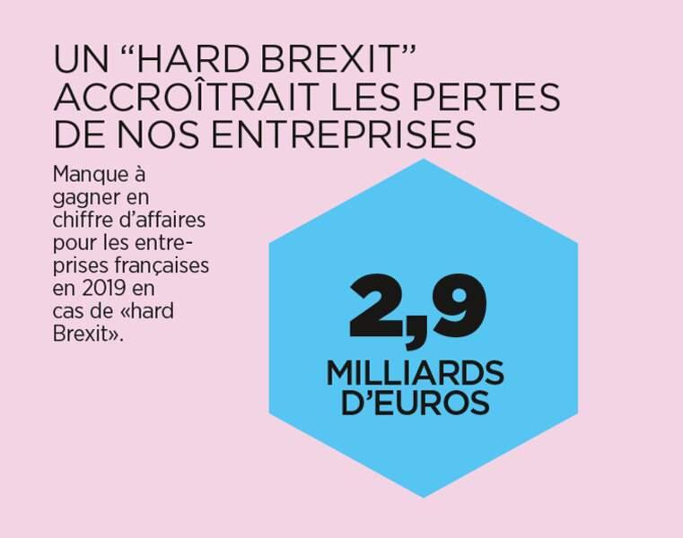et près de 3 millions d'euros seront perdus pour les firmes françaises