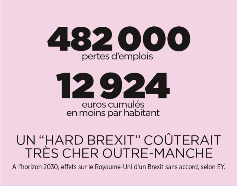 Sans accord, le Brexit coûtera cher au Royaume-Uni...