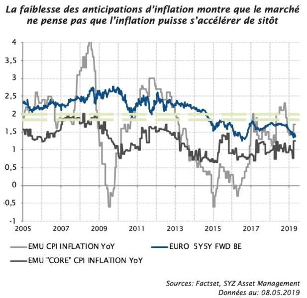 Anticipations d'inflation : les investisseurs jettent l'éponge