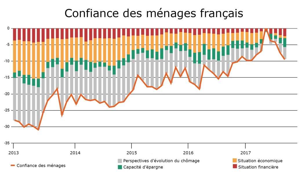 Un retour de la confiance favoriserait une envolée de l'euro face au dollar