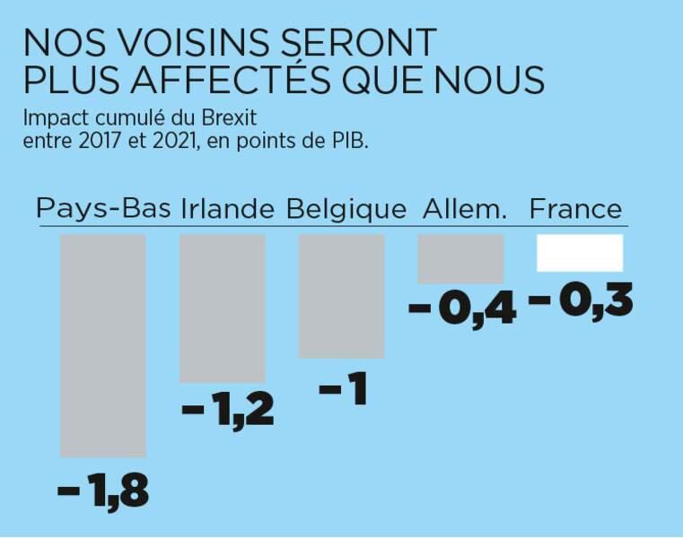 Nous serons moins impactés que d'autres pays européens