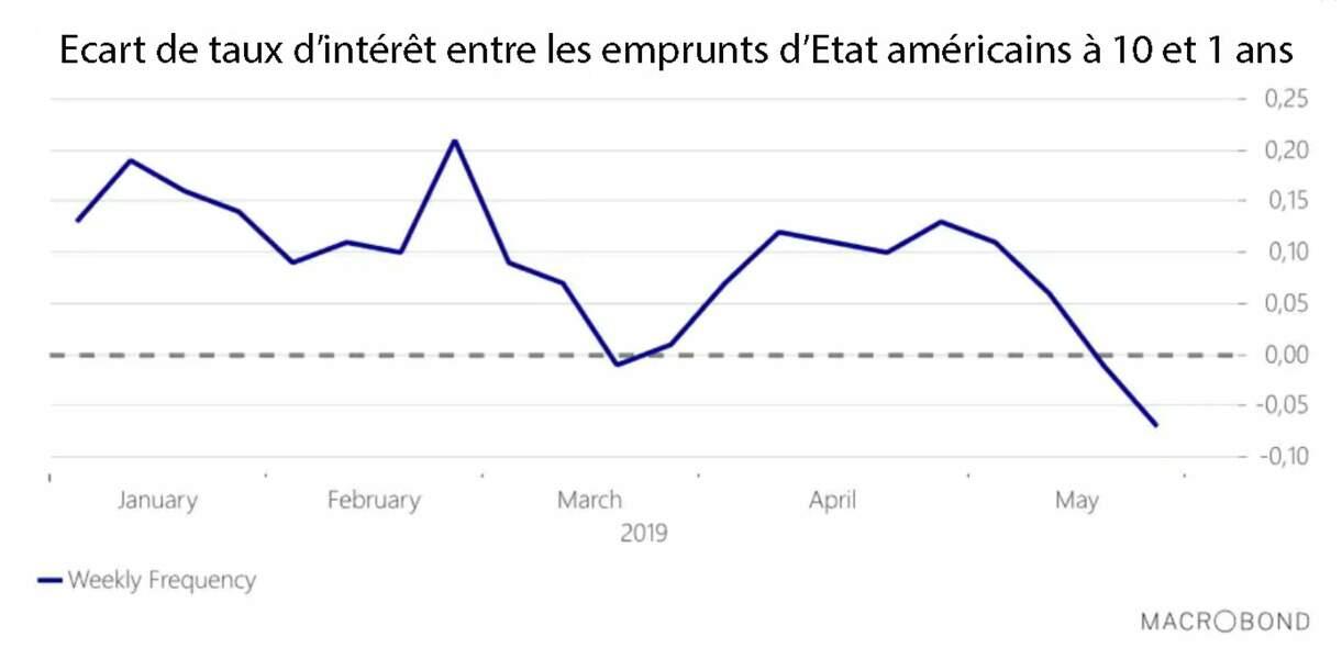 La courbe des taux d'intérêt s'est inversée