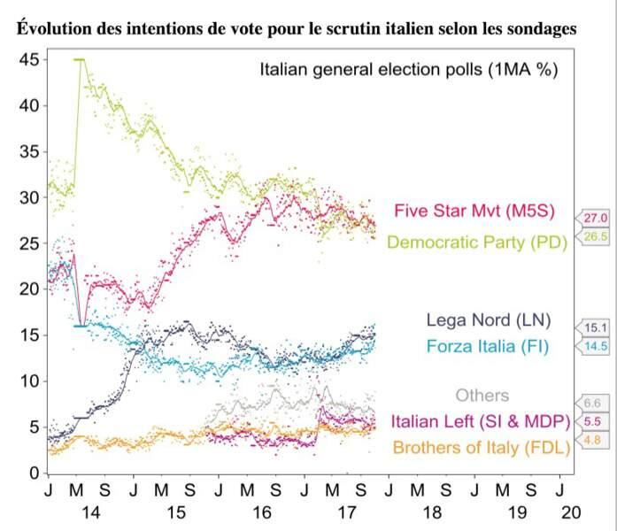 Gare à une issue négative des élections italiennes !