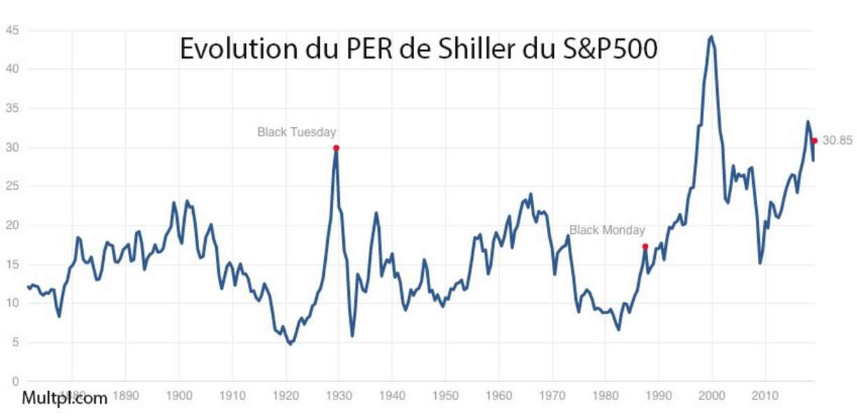 Les actions ne sont pas bon marché à Wall Street…