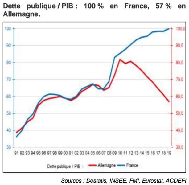 Quand la France parvient péniblement à stabiliser sa dette publique… l'Allemagne la rembourse peu à peu !