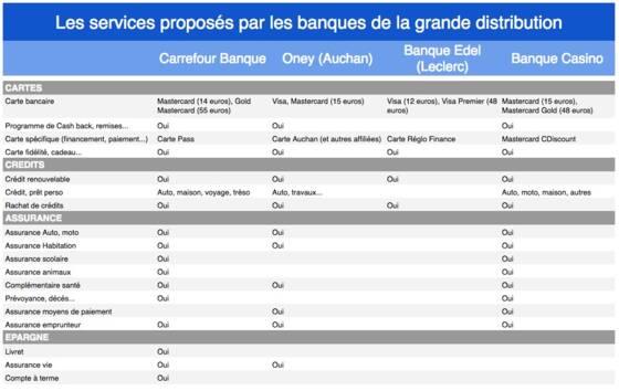 Auchan Carte De Fidelite En Ligne.Auchan Carrefour Casino Leclerc Que Valent Les Banques De Nos