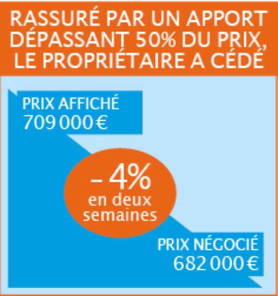 Achat Immobilier Voila Les Rabais Qu Ils Ont Reussi A Negocier