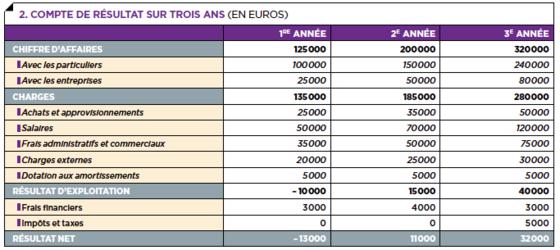 Business Plan Les Tableaux Financiers Capital Fr