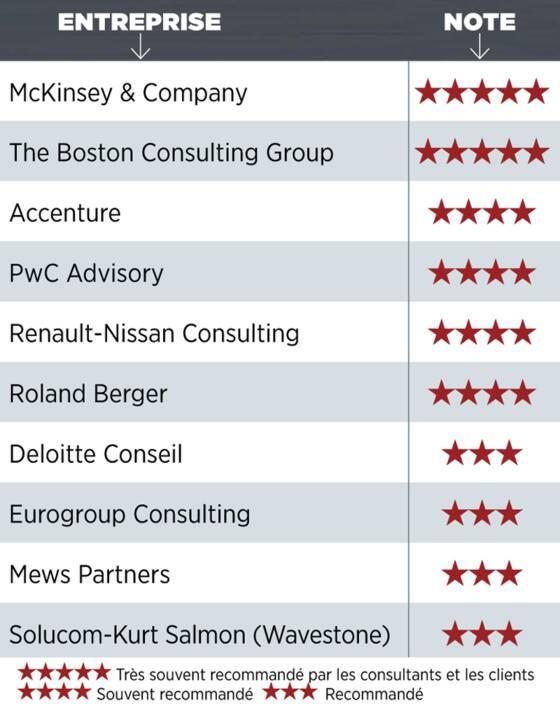 palmar 232 s exclusif les meilleurs cabinets de conseil par secteur capital fr