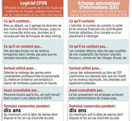 Le Logiciel CFVR Et LEAI En Pratique